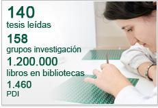 140 tesis leídas, 158 grupos investigación, 1.200.000 libros en bibliotecas, 1.460 PDI
