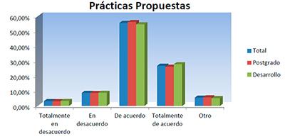 Gráfico de prácticas propuestas