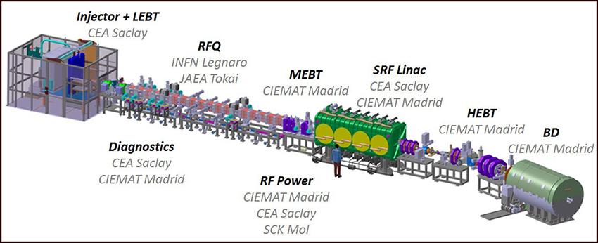 Esquema del acelerador completo con el beam dump (bloque de parada) a la derecha